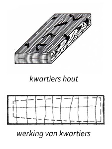 kwartiers hout